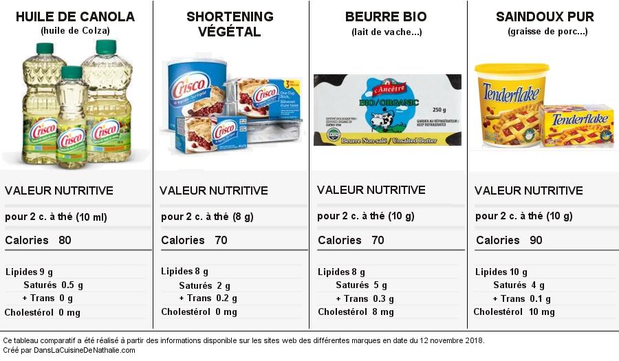 Tableau comparatif des différentes matières grasses